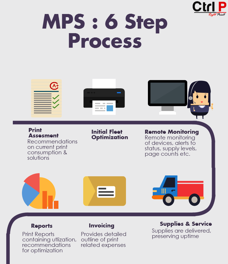 Controlprint MPS Infographic 1
